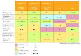 Filament Comparison Chart Ceiling Housing Learn Colorfabb