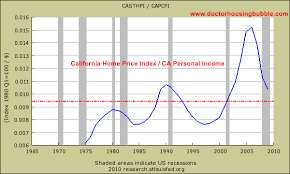 Real Estate Index Chart Climateer Investing California Sure As Hell Isnt Going To
