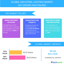 Us Led Lighting Market Size Industrial Lighting Market Drivers And Forecasts From
