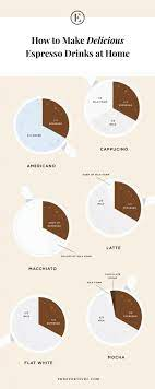 Coffee milk ratio chart can offer you many choices to save money thanks to 11 active results. How To Make Coffee At Home Like A Pro But Cheaper The Everygirl