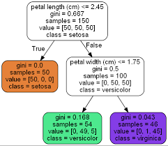 Tree Root Depth Chart Scikit Learn Decision Trees Explained Towards Data Science