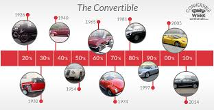 henry ford cars timeline. Perfect Henry ConvertibleTimeline Henry Fordu0027s  For Ford Cars Timeline H