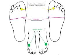 Got Back Neck And Shoulder Pain This Foot Massage Could Help