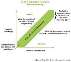 Zpd Chart Graph Zone Of Proximal Development Vygotsky Learning