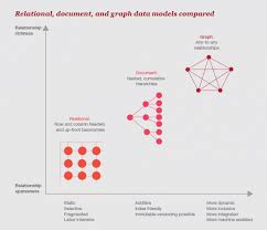 Graph Databases The Promise Of Graph Databases In Public Health