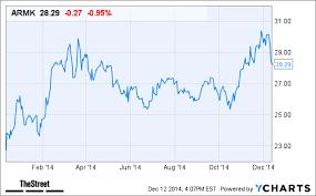 Aramark Stock Chart Aramark Armk Stock Declined Today Following Pricing Of