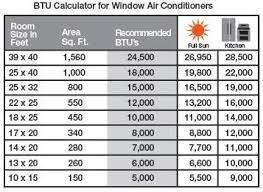 Ac Btu Size Chart Choosing The Right Air Conditioner Size Btus At The Home