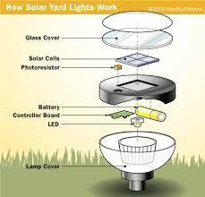 principle of solar garden lights