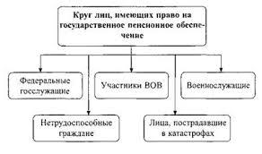 Досрочная трудовая пенсия кто может рассчитывать и какой ценой Пенсия военным пенсионерам в 2016 в украине