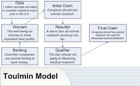 argumentative essay claim warrant dissertation conclusion  argumentative essay claim warrant