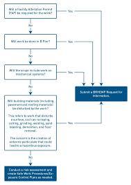 Construction Rfi Process Flow Chart 43 Ageless Construction Rfi Process Flow Chart