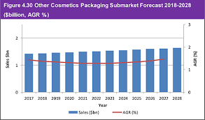 Oriflame Bp Chart Cosmetics Packaging Market Forecast 2018 2028
