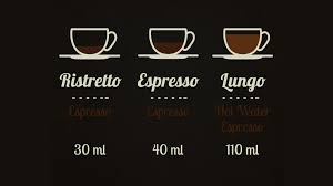 It's prepared with the same amount of finely ground coffee and twice the water of a normal espresso. Gourmesso De The Difference Between Lungo Espresso And Ristretto Milled