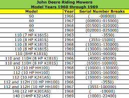 John Deere Compatibility Chart The History Of John Deere Riding Mowers 1960s To 2000s