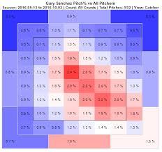 2017 Keeper League Rankings Catchers Tier 1 Gary Sanchez