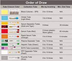 66 Rare Blood Draw Tube Colors And Tests