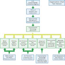 Organization Of Etv Program Etv Us Epa