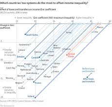 Tax And Inequality American Inequality Reflects Gross
