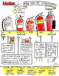 Get To Know Your Fire Extinguisher With This Handy Chart Make