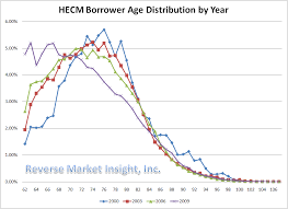 Reverse Mortgage Age Chart 2010 August