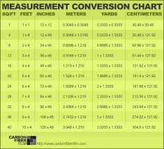 Meter And Feet Conversion Chart True Meter To Feet Converter Chart Feet To Centimeter