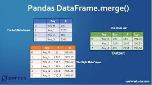 pandas dataframe merge co joining