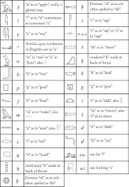 Egyptian Hieroglyphic Alphabet Chart Alphabet Image And