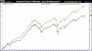 S&P 500 Index: Großer Ausbruch voraus ...