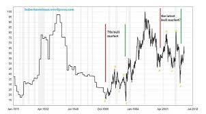 100 Year Silver Chart Gold Silver Ratio Signals Much Higher Silver Prices Kitco
