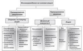 Реферат Корпоративное управление com Банк рефератов  Корпоративное управление
