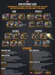 Overwatch Counter Chart Who Counters Who
