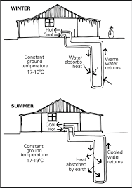 Two diagrams of the same house with a geothermal exchange system running  through the ground which