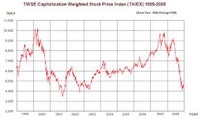 Taiwan Stock Exchange Fact Book 2009