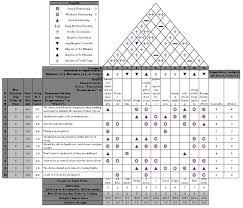 House Of Quality Chart Senior Capstone Design The Gutter Reaper Vto Design