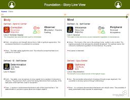 Foundation Matrix Chart Human Design New Chart Foundation Story Line View