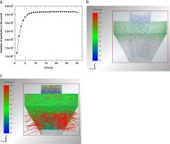 Discrete Element Method Simulation Of A Conical Screen Mill