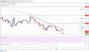 Ethereum Kraken Chart Ethereum Price Weekly Forecast Eth Primed For More
