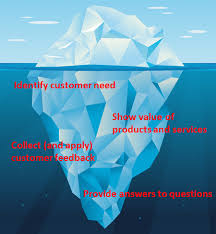 how to apply hemingway s iceberg theory to content marketing iceberg image