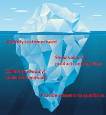 how to apply hemingway s iceberg theory to content marketing iceberg image