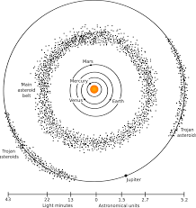 Comets Meteors And Asteroids Venn Diagram 17 Meteoroid Drawing Asteroid Belt For Free Download On Ya Webdesign
