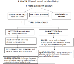 Biology Chart Cbse Class 12 Biology Human Health And Diseases Flow Chart