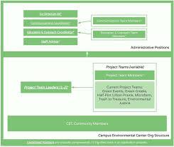 Ut Austin Organizational Chart Org Structure Campus Environmental Center