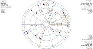 The Astrology Of The Bezos Affair Astrology Expressed