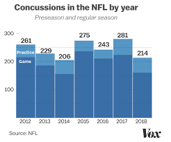 Nfl Coaches Play Chart Super Bowl 2019 Football Concussions The Link Between Head