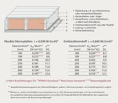 Wir möchten als fertigen boden massive fichtendielen. Anwendungsbereiche Holzfaserdammstoffe Wf Boden Und Decke Verband Dammstoffe Aus Nachwachsenden Rohstoffen