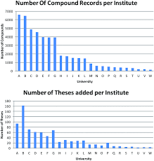 the creation and characterisation of a national compound  2 number of compounds abstracted per institute compared to the number of theses indexed per institute institute ordering is the same