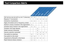Microsoft Bi Tool Overview And Comparison