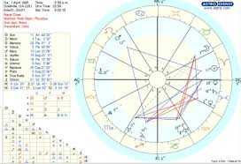 Read My Birth Chart I Am Wondering If Anyone Could Help Me Read My Birth Chart