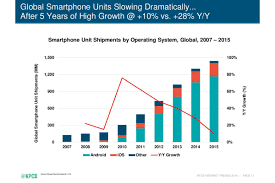Ios Adoption Chart The Entire History Of Iphone Vs Android Summed Up In Two