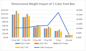 An Analysis Of The Ups And Fedex Dimensional Weight Pricing